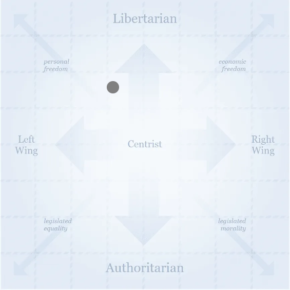 political bias in text classification