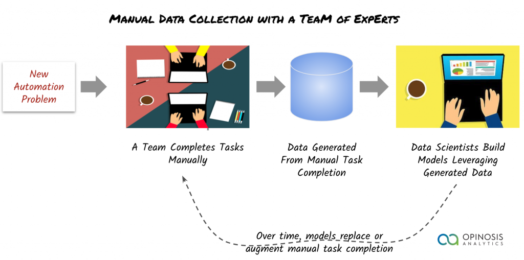 data collection using a team of domain experts. synthetic data generation.
