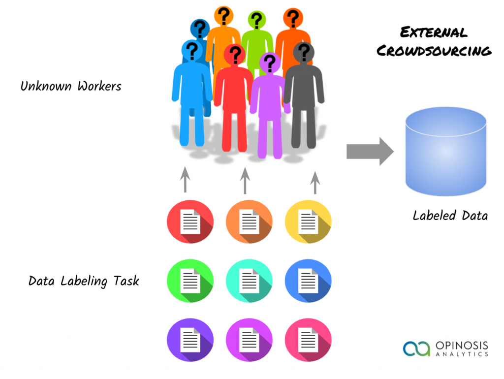 How external crowdsourcing works to generate synthetic training data for ML