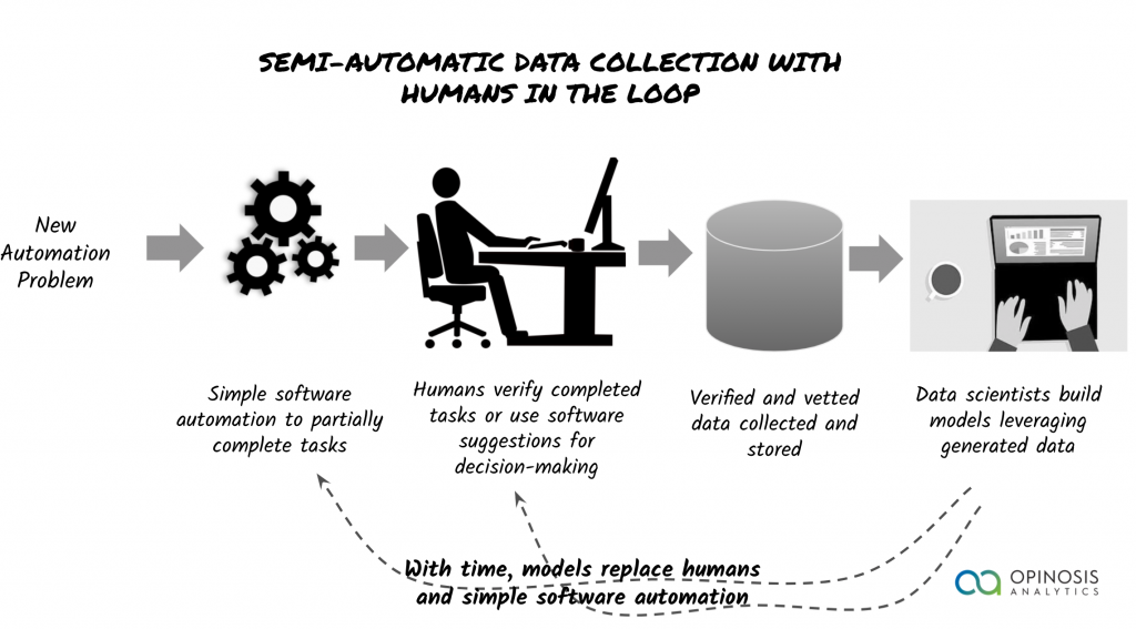 synthetic data generation with humans in the loop and simple software automation
