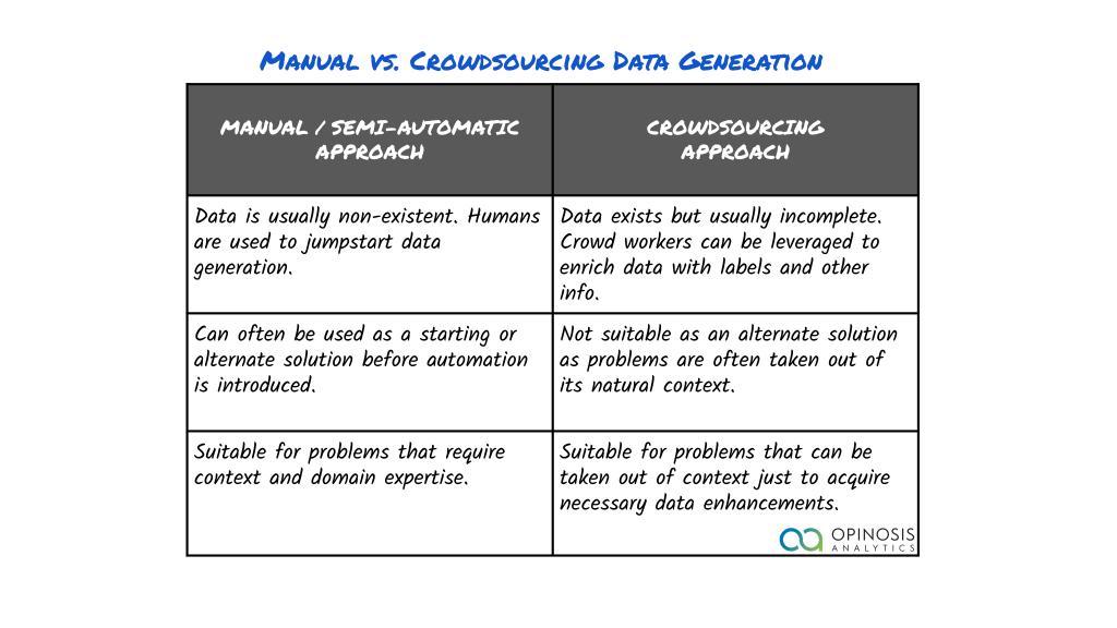generating machine learning training data manual vs. crowdsourced