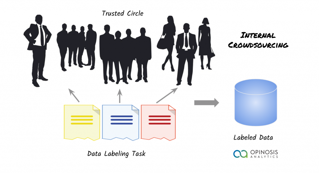 internal crowdsourcing to generate ML training data. Also known as synthetic data generation.